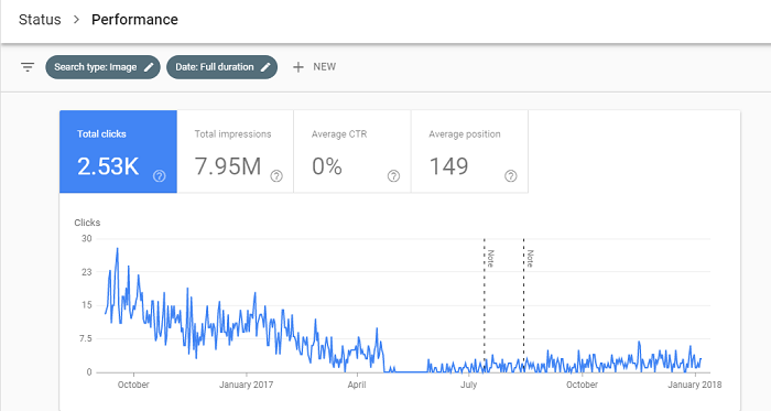 Search Performance Reporting in Search Console