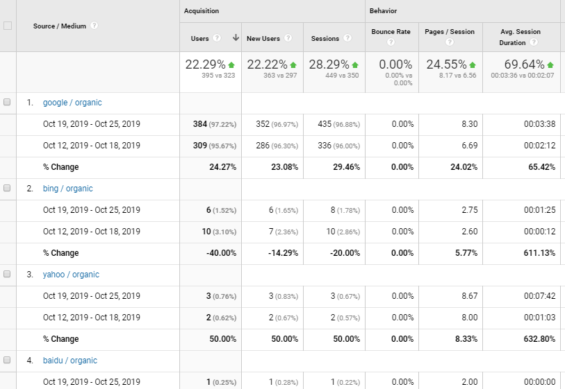 Google Analytics Organic Traffic Analysis